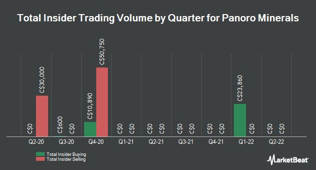 Insider Trades by Quarter for Panoro Minerals (CVE:PML)