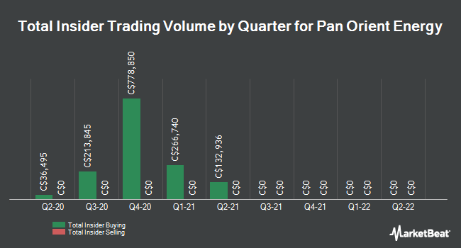 Insider Buying and Selling by Quarter for Pan Orient Energy (CVE:POE)