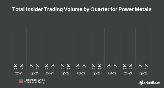 Insider Trades by Quarter for Power Metals (CVE:PWM)