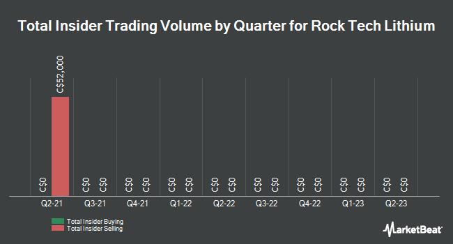 Insider Trades by Quarter for Rock Tech Lithium (CVE:RCK)
