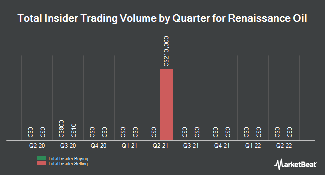 Insider Trades by Quarter for Renaissance Oil (CVE:ROE)