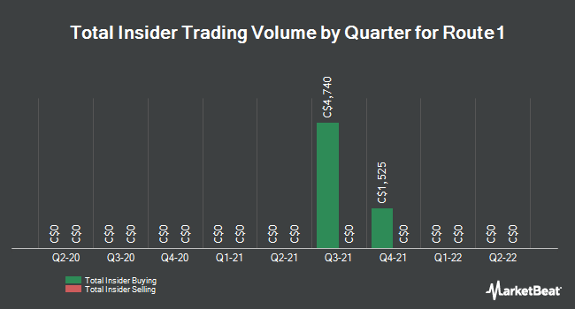 Insider Trades by Quarter for Route1 (CVE:ROI)