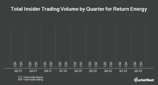 Insider Trading History for Return Energy (CVE:RTN)