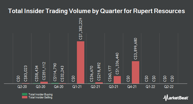 Insider Buying and Selling by Quarter for Rupert Resources (CVE:RUP)