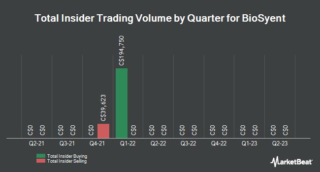 Insider Trades by Quarter for Biosyent (CVE:RX)