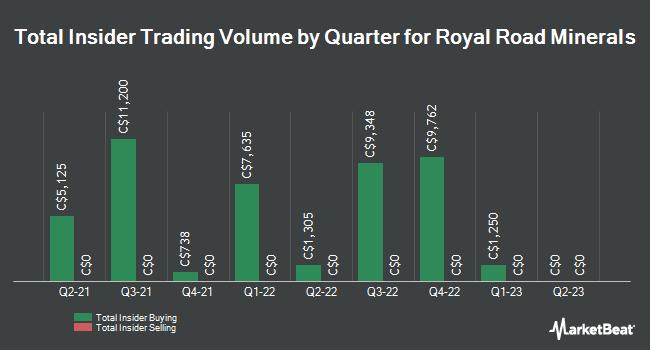 Insider Trades by Quarter for Royal Road Minerals (CVE:RYR)