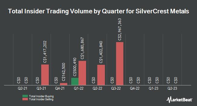 Insider Trading History for SilverCrest Metals (CVE:SIL)