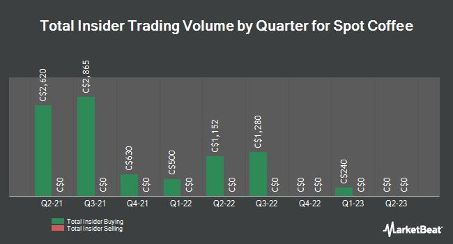 Insider Trades by Quarter for Spot Coffee (CVE:SPP)