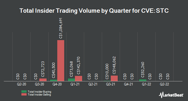 Insider Buying and Selling by Quarter for Sangoma Technologies (CVE:STC)