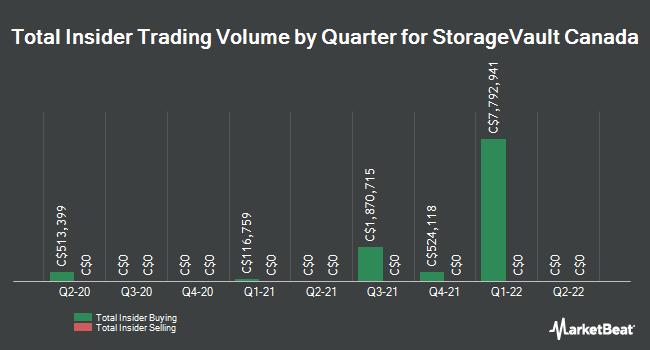 Insider Buying and Selling by Quarter for StorageVault Canada (CVE:SVI)