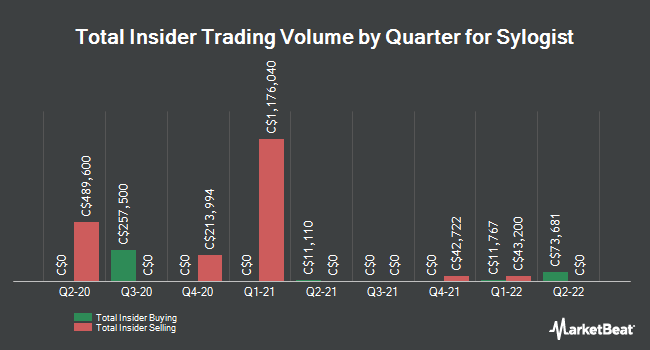 Insider Buying and Selling by Quarter for Sylogist (CVE:SYZ)
