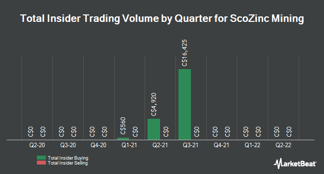 Insider Trades by Quarter for ScoZinc Mining (CVE:SZM)