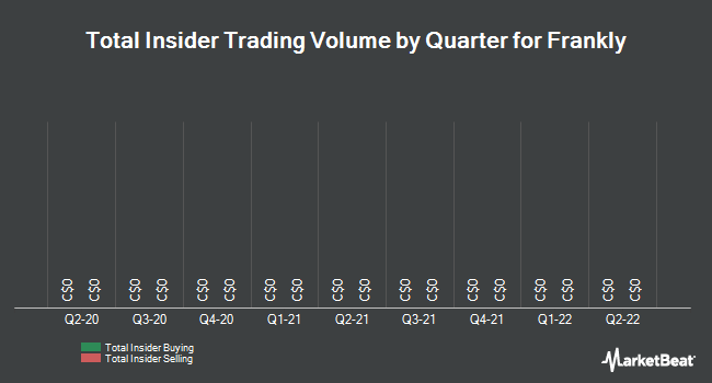 Insider Trades by Quarter for Frankly (CVE:TLK)