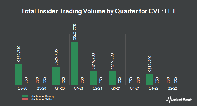 Insider Buying and Selling by Quarter for Theralase Technologies (CVE:TLT)