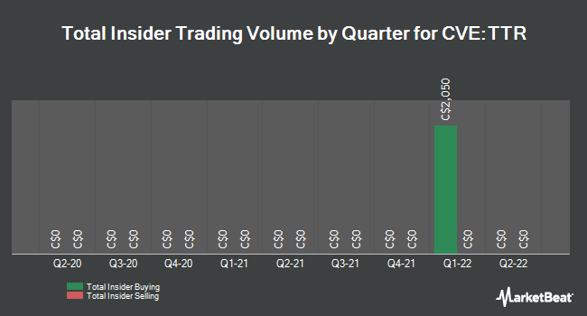 Insider Trades by Quarter for Titanium Transportation Group (CVE:TTR)