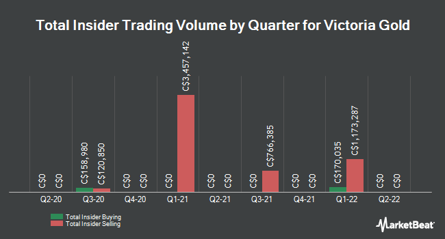 Insider Trades by Quarter for Victoria Gold Corp (CVE:VIT)
