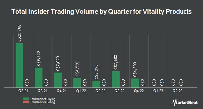 Insider Trading History for Vitality Products (CVE:VPI)
