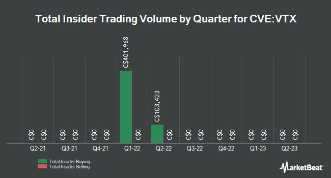 Insider Trades by Quarter for Vertex Resource Group (CVE:VTX)