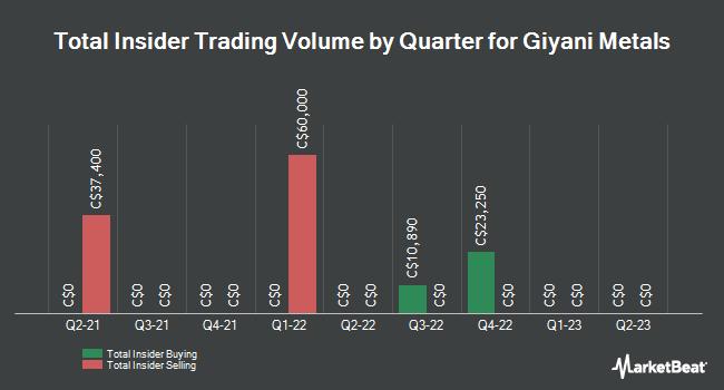 Insider Trading History for Giyani Metals (CVE:WDG)