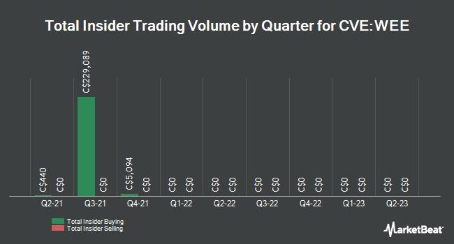 Insider Trading History for Wavefront Technology Solutions (CVE:WEE)