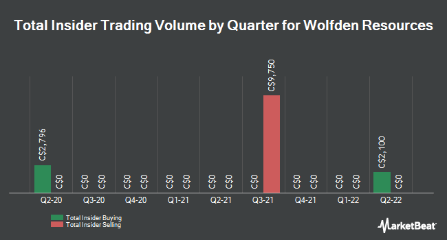 Insider Trading History for Wolfden Resources (CVE:WLF)