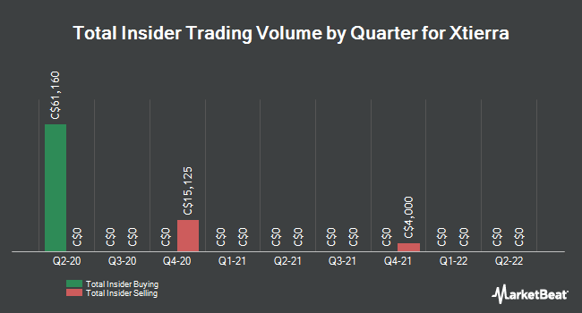 Insider Buying and Selling by Quarter for Xtierra (CVE:XAG)