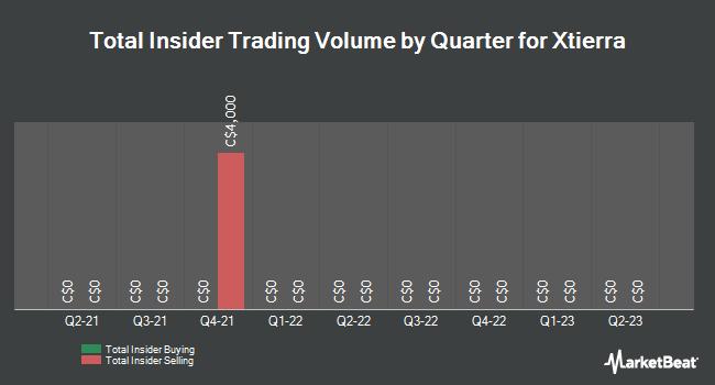 Insider Trading History for Xtierra (CVE:XAG)
