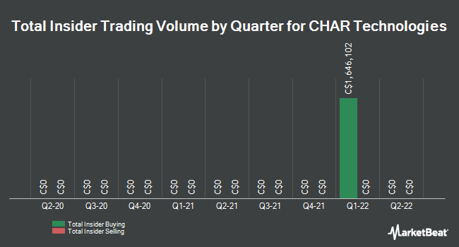 Insider Trades by Quarter for CHAR Technologies (CVE:YES)