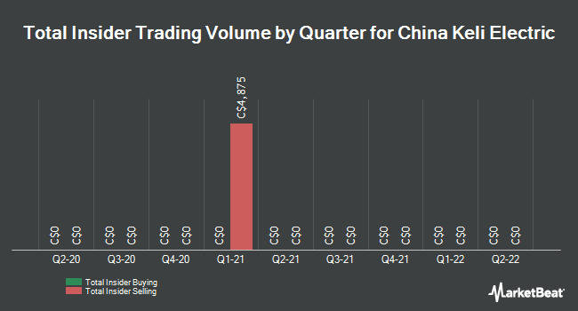 Insider Trading History for China Keli Electric (CVE:ZKL)