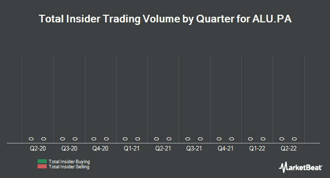 Insider Trading History for Alcatel Lucent (EPA:ALU)