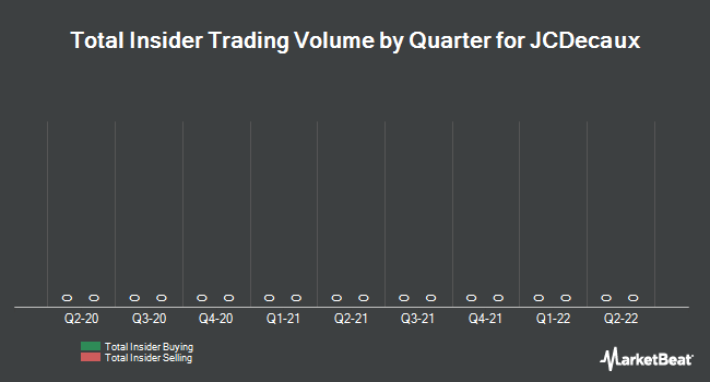 Insider Trading History for JCDecaux (EPA:DEC)