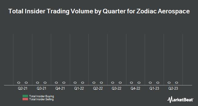Insider Trading History for Zodiac Aerospace (EPA:ZC)