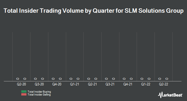 Insider Trading History for SLM Solutions Group (ETR:AM3D)