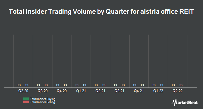 Insider Trading History for Alstria office REIT (ETR:AOX)