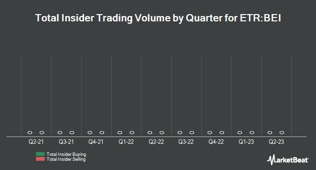 Insider Trading History for Beiersdorf (ETR:BEI)