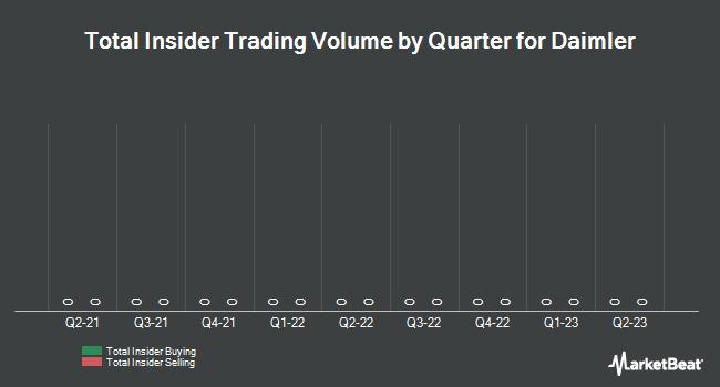 Insider Trading History for Daimler (ETR:DAI)