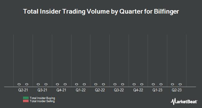 Insider Trading History for Bilfinger (ETR:GBF)