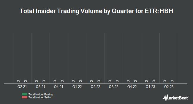 Insider Trading History for HORNBACH (ETR:HBH)