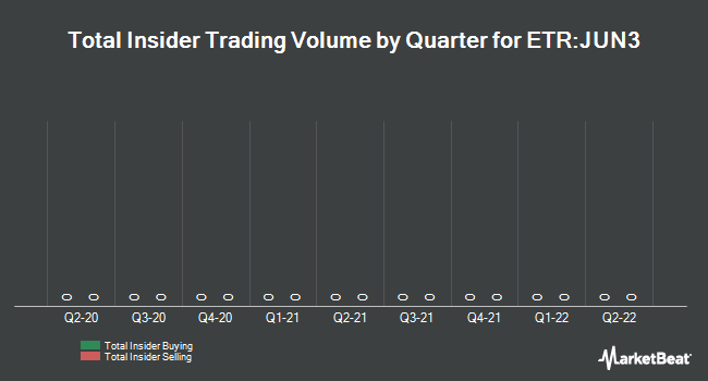 Insider Trading History for Jungheinrich (ETR:JUN3)