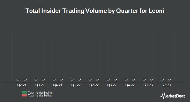 Insider Trading History for Leoni (ETR:LEO)