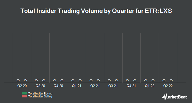 Insider Trading History for Lanxess (ETR:LXS)