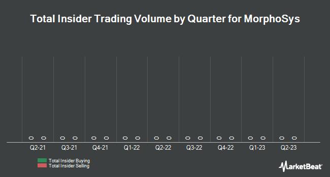 Insider Trading History for MorphoSys (ETR:MOR)