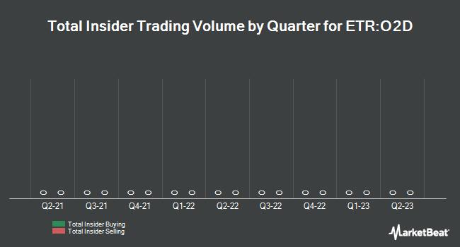 Insider Trading History for O2 (ETR:O2D)