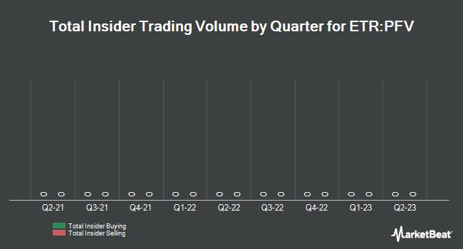 Insider Trading History for Pfeiffer Vacuum (ETR:PFV)