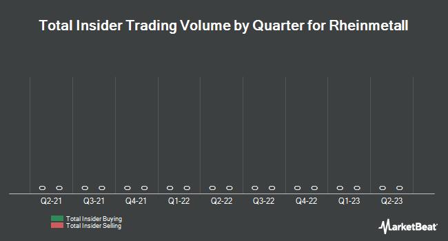 Insider Trading History for Rheinmetall (ETR:RHM)