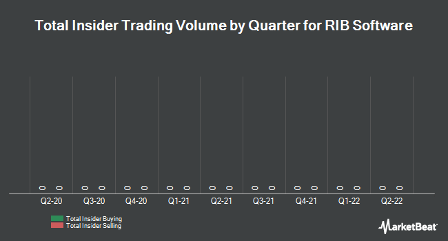 Insider Trading History for RIB Software (ETR:RIB)