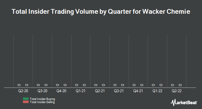 Insider Trading History for Wacker Chemie (ETR:WCH)