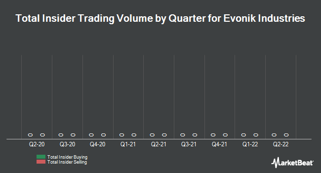 Insider Trading History for Evonik Industries (FRA:EVK)