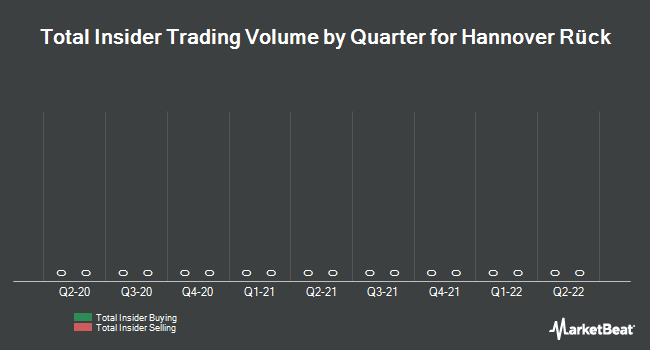 Insider Trading History for Hannover Re (FRA:HNR1)