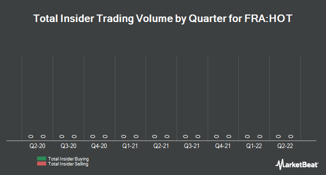 Insider Trading History for Hochtief (FRA:HOT)
